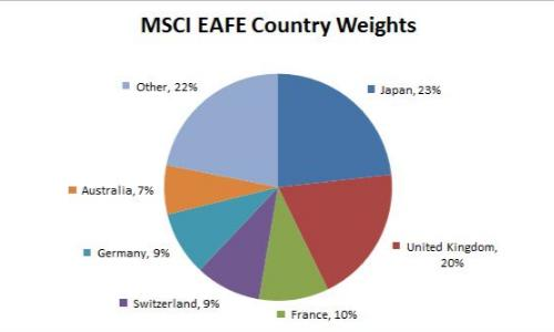 Europe, Australasia & Far East (EAFE) better than SP500? – Ore 17,45