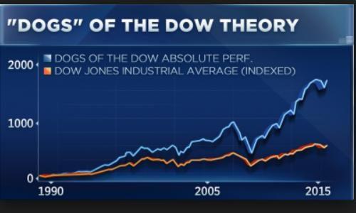 """Protetto: """"The Dogs of the Dow"""": un investimento che ha sempre ottimi ritorni di performance – 16 gennaio – ore 10"""
