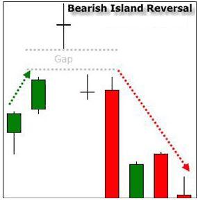 Island reversal sull'SP500 – 20 dicembre 2019 – ore 21,30